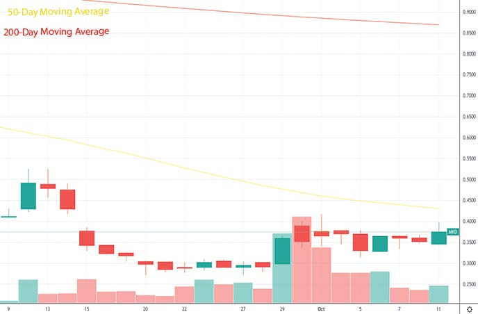 best penny stocks under 1 Molecular Data Inc. MKD stock chart